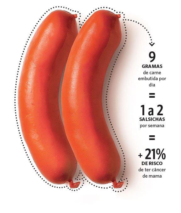Saude: Alimentos embutidos elevam o risco de câncer de mama