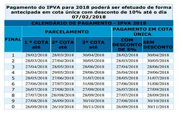 Donos de veículos com placas de final 3 têm até 27 de abril para pagamento de IPVA com desconto; confira